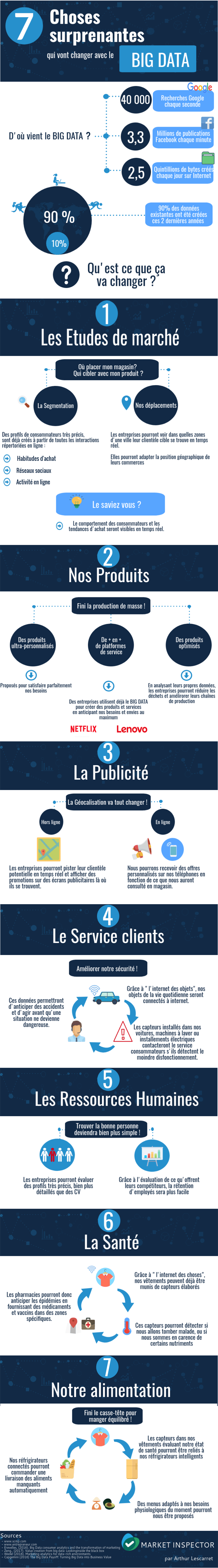 7 choses surprenantes qui vont changer avec le Big Data